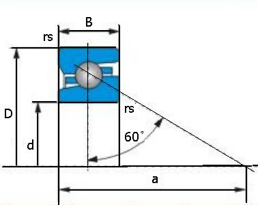 Rodamientos de soporte de tornillo de bola estilo pulgadas